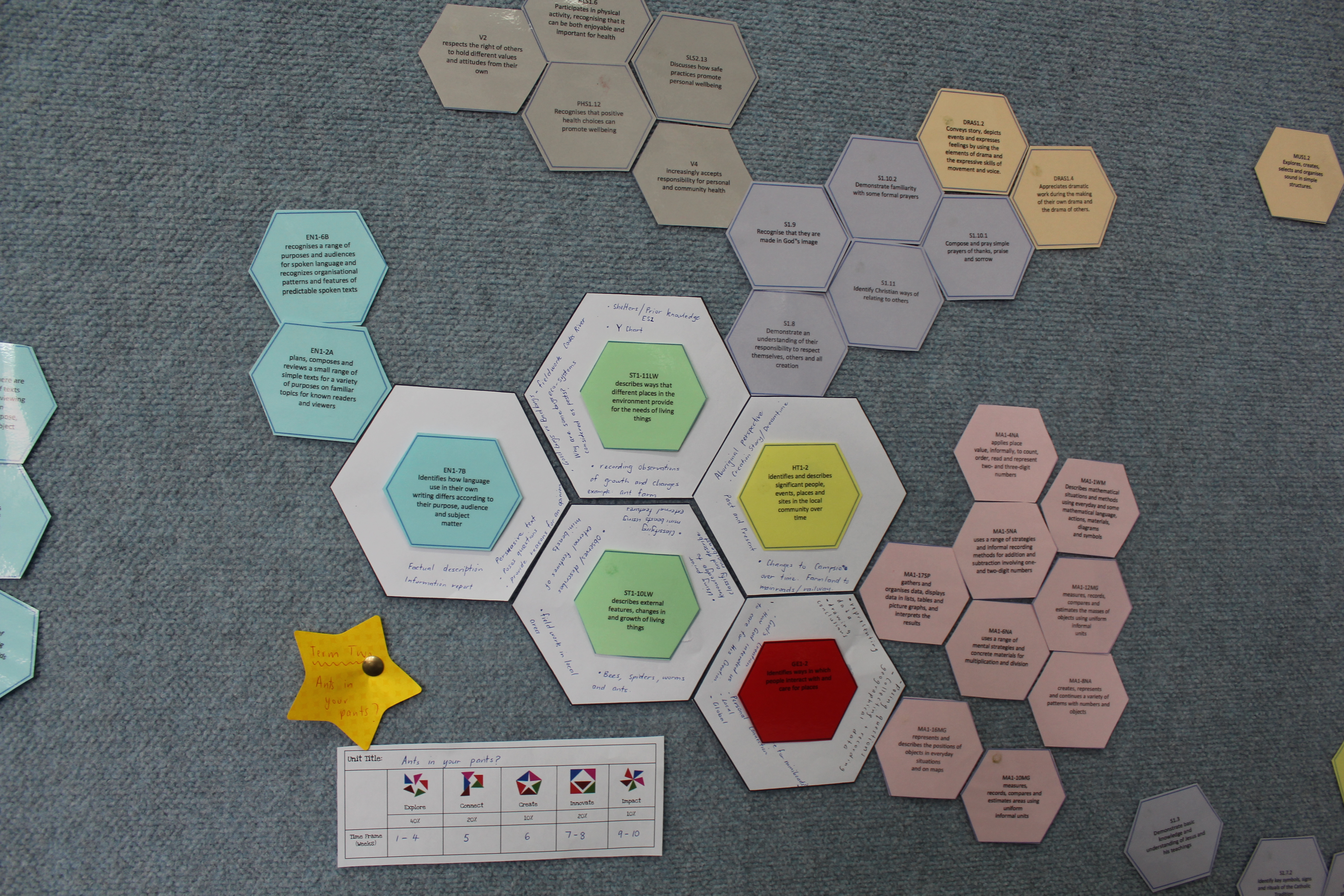 Hexagonal Curriculum Mapping: It Works! – Organic Learning