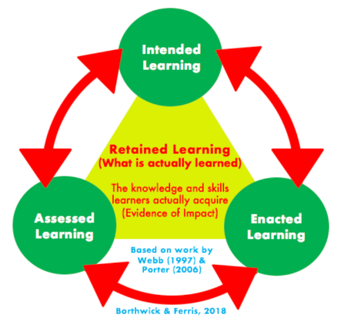 Rigorous Learning Alignment