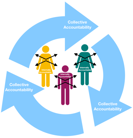 Internal Accountability2